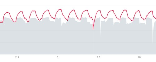Pace (grey) and Heart Rate (red) over twelve intervals